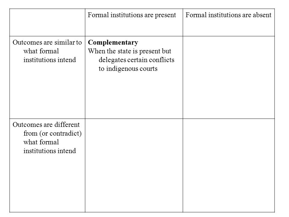 Formal institutions are presentFormal institutions are absent Outcomes are similar to what formal institutions intend Complementary When the state is present but delegates certain conflicts to indigenous courts Outcomes are different from (or contradict) what formal institutions intend