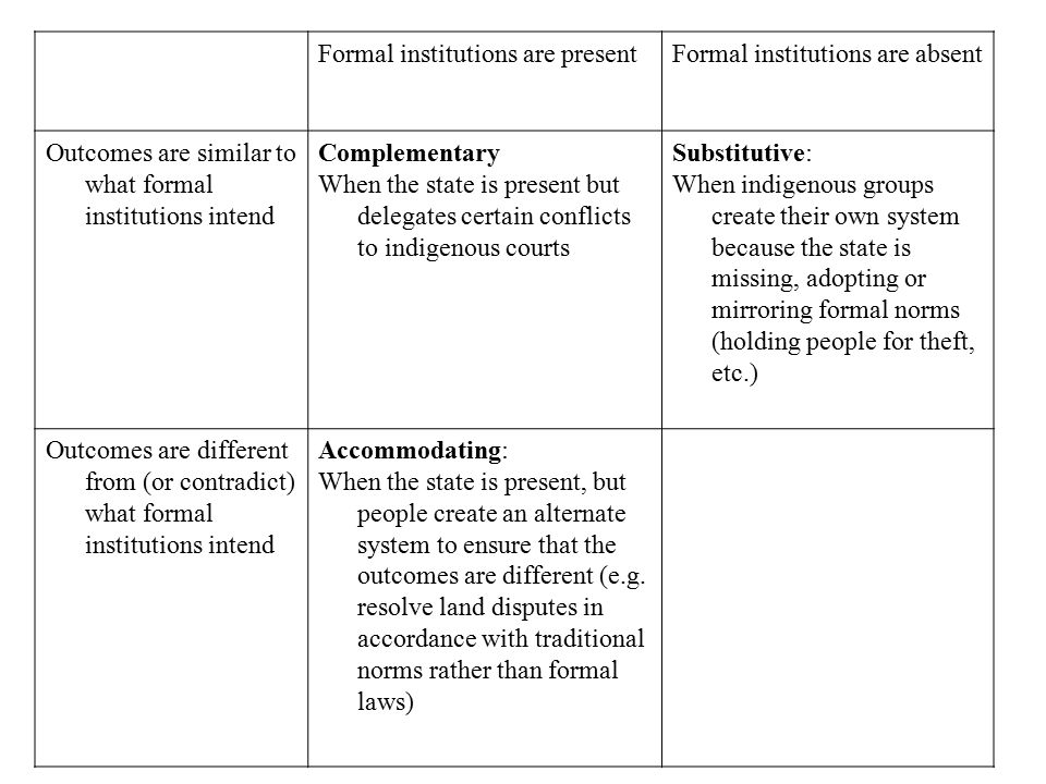Formal institutions are presentFormal institutions are absent Outcomes are similar to what formal institutions intend Complementary When the state is present but delegates certain conflicts to indigenous courts Substitutive: When indigenous groups create their own system because the state is missing, adopting or mirroring formal norms (holding people for theft, etc.) Outcomes are different from (or contradict) what formal institutions intend Accommodating: When the state is present, but people create an alternate system to ensure that the outcomes are different (e.g.