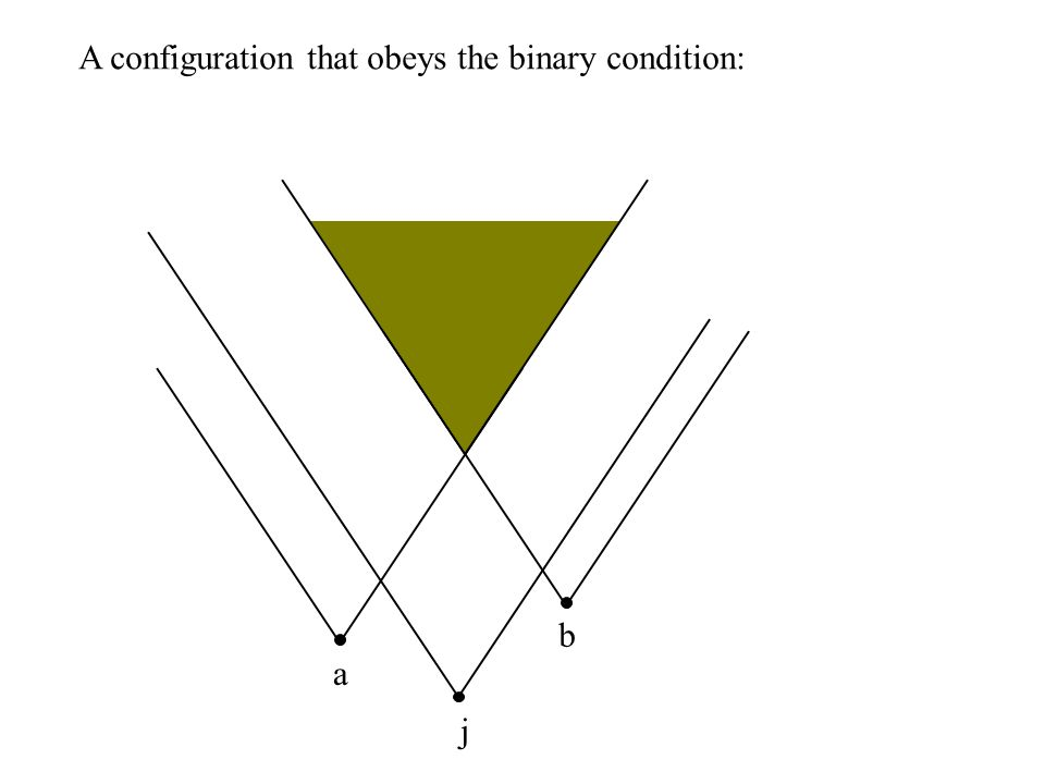 a b j A configuration that obeys the binary condition: