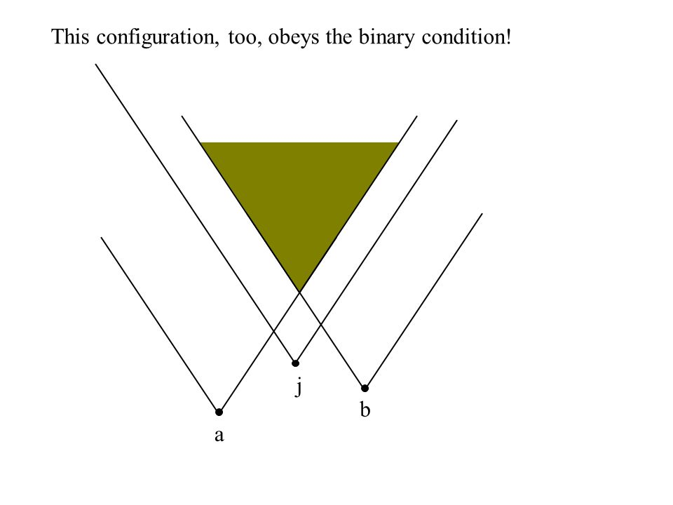 a b j This configuration, too, obeys the binary condition!