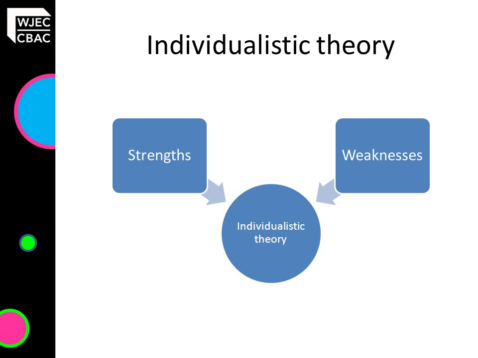 Individualistic theory StrengthsWeaknesses