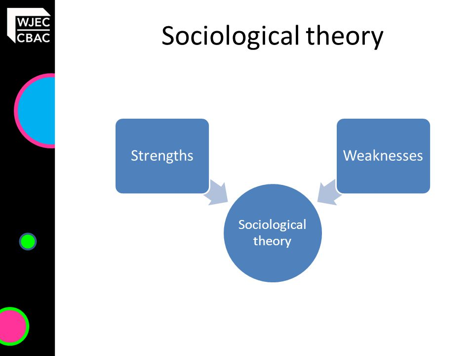 Sociological theory StrengthsWeaknesses