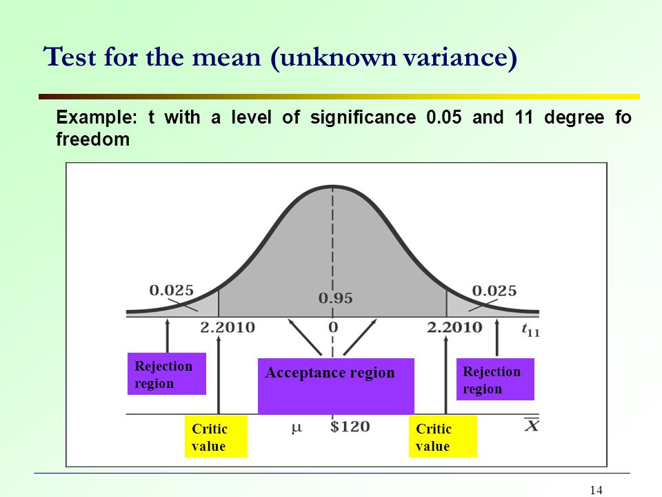 14 Test for the mean (unknown variance) Example: t with a level of significance 0.05 and 11 degree fo freedom Rejection region Acceptance region Critic value
