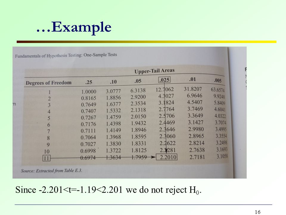 16 …Example Since -2.201<t=-1.19<2.201 we do not reject H 0.