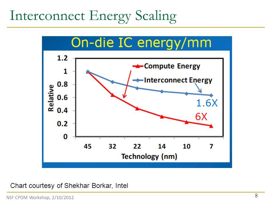 NSF CPOM Workshop, 2/10/2012 Interconnect Energy Scaling 8 Chart courtesy of Shekhar Borkar, Intel
