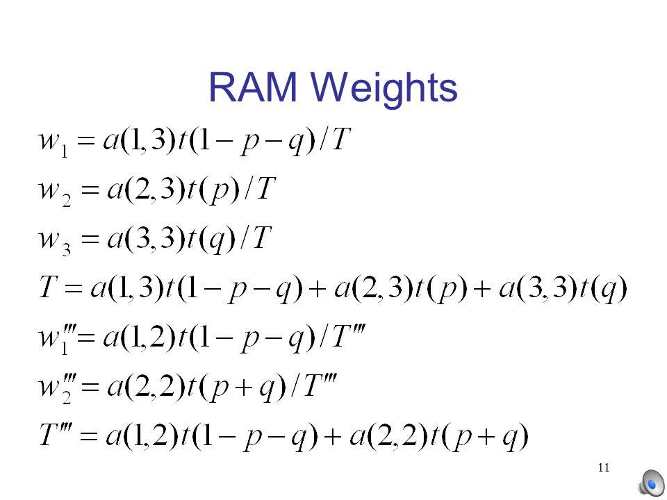 11 RAM Weights