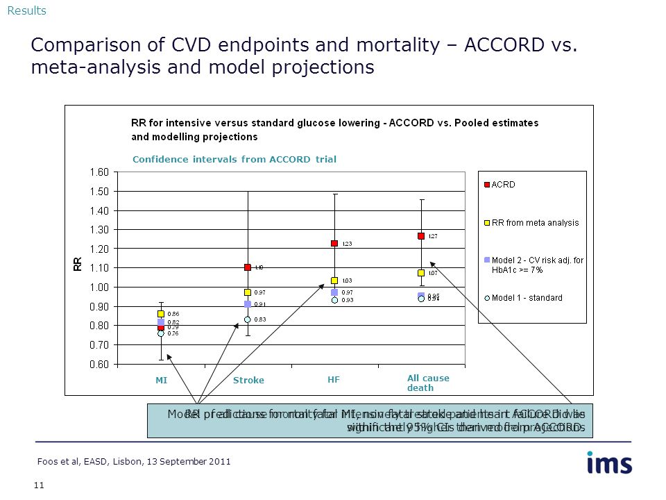 11 Comparison of CVD endpoints and mortality – ACCORD vs. meta-analysis and model projections Results MI Stroke HF All cause death Foos et al, EASD, L