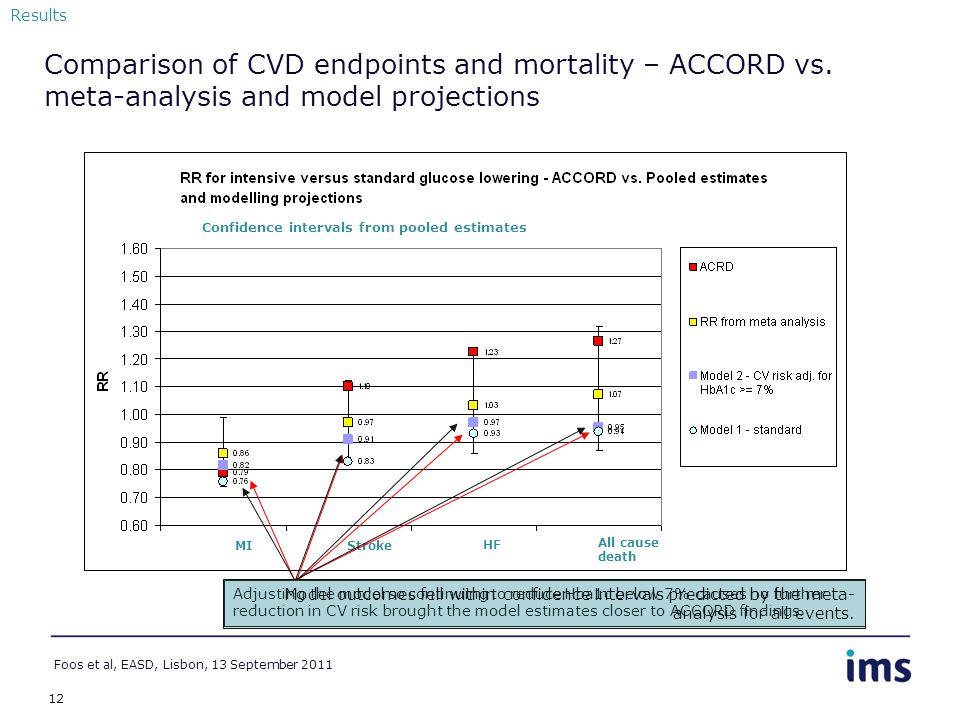 12 Comparison of CVD endpoints and mortality – ACCORD vs.