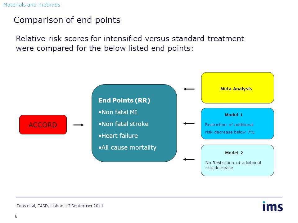 6 Comparison of end points End Points (RR) Non fatal MI Non fatal stroke Heart failure All cause mortality ACCORD Meta Analysis Model 1 Restriction of additional risk decrease below 7% Model 2 No Restriction of additional risk decrease Materials and methods Foos et al, EASD, Lisbon, 13 September 2011 Relative risk scores for intensified versus standard treatment were compared for the below listed end points: