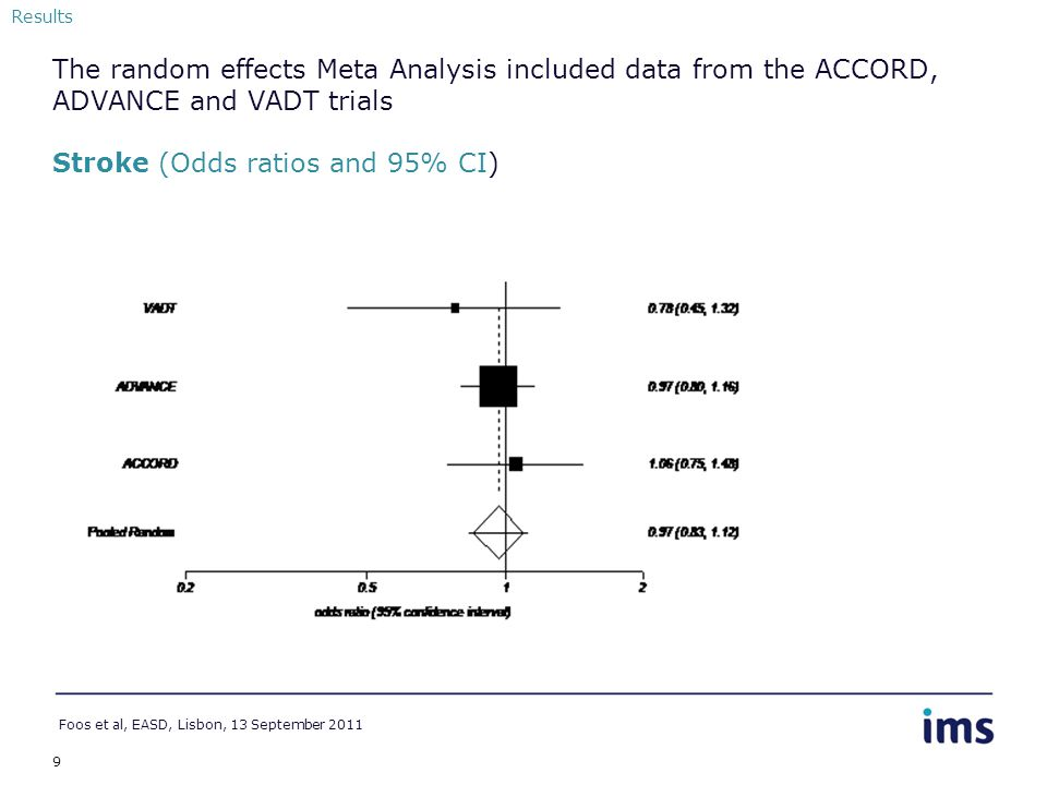9 The random effects Meta Analysis included data from the ACCORD, ADVANCE and VADT trials Stroke (Odds ratios and 95% CI) Foos et al, EASD, Lisbon, 13 September 2011 Results