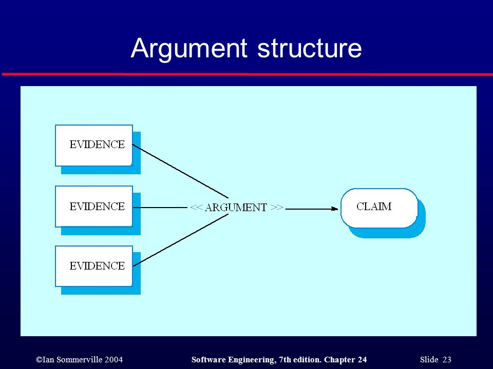 ©Ian Sommerville 2004Software Engineering, 7th edition. Chapter 24 Slide 23 Argument structure