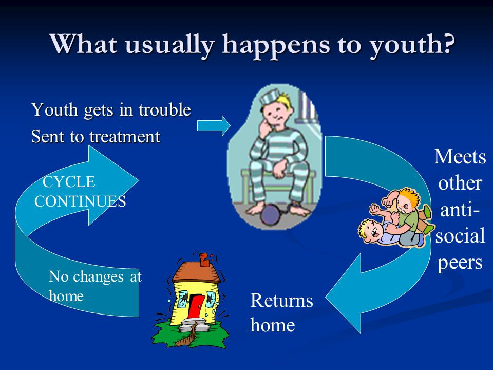 What usually happens to youth? Youth gets in trouble Sent to treatment Meets other anti- social peers No changes at home CYCLE CONTINUES Returns home