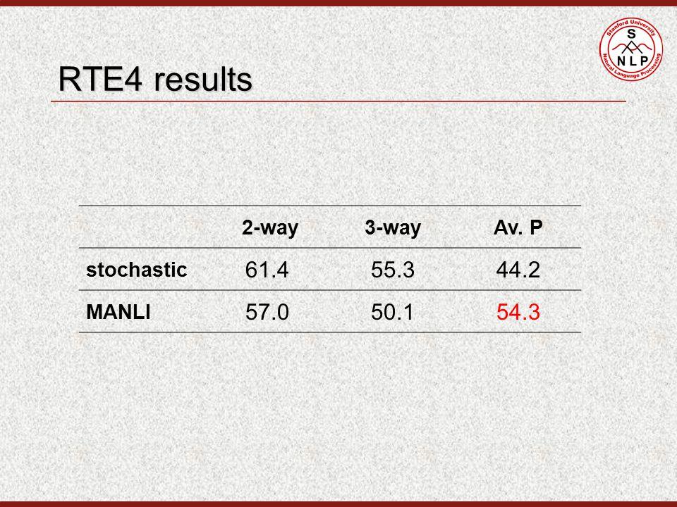 RTE4 results 2-way3-wayAv. P stochastic 61.455.344.2 MANLI 57.050.154.3