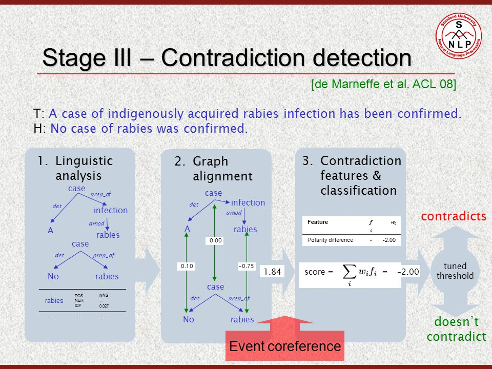 Stage III – Contradiction detection 1.Linguistic analysis 2.Graph alignment 3.Contradiction features & classification tuned threshold contradicts doesn't contradict score = = –2.001.84 T: A case of indigenously acquired rabies infection has been confirmed.