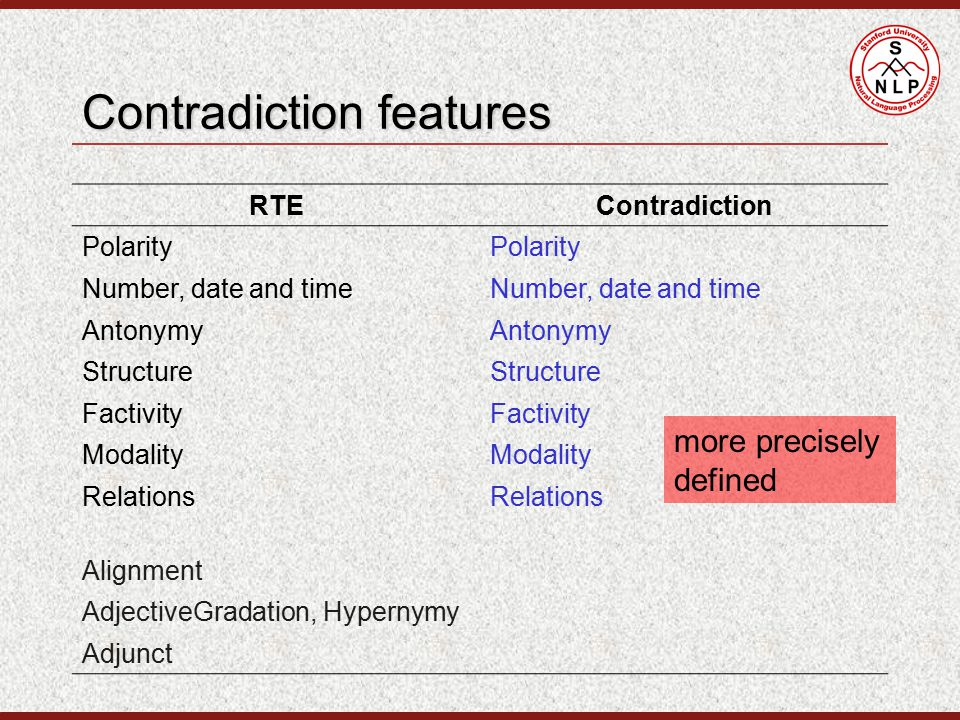 Contradiction features RTEContradiction Polarity Number, date and time Antonymy Structure Factivity Modality Relations Alignment AdjectiveGradation, Hypernymy Adjunct more precisely defined