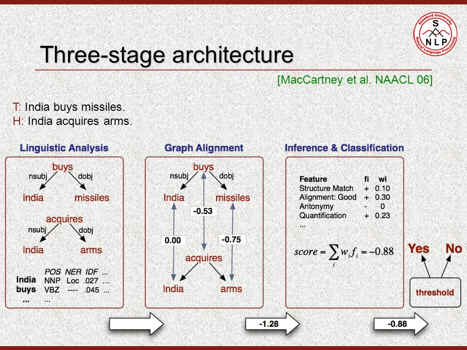 Three-stage architecture [MacCartney et al. NAACL 06] T: India buys missiles.