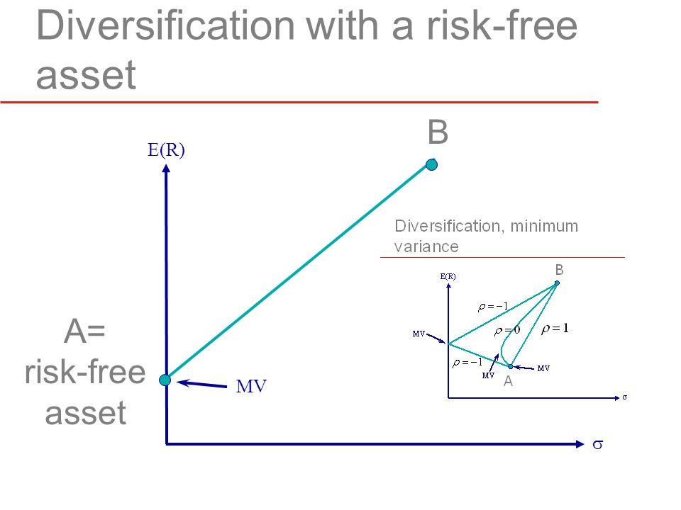 Diversification with a risk-free asset  E(R) A= risk-free asset B MV