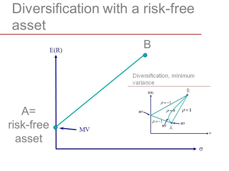 Diversification with a risk-free asset  E(R) A= risk-free asset B MV