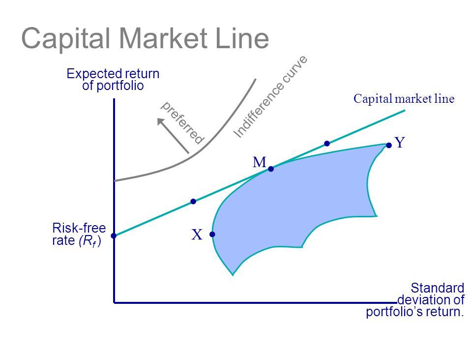 Capital Market Line Expected return of portfolio Standard deviation of portfolio's return.