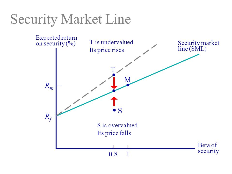 Security Market Line Expected return on security (%) Beta of security RmRm RfRf 1 M.