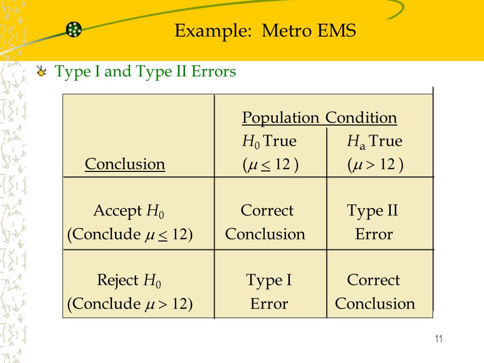 11 Type I and Type II Errors Population Condition H 0 True H a True Conclusion (  ) (  ) Accept H 0 Correct Type II (Conclude  Conclusion Error Reject H 0 Type I Correct (Conclude  rror Conclusion Example: Metro EMS