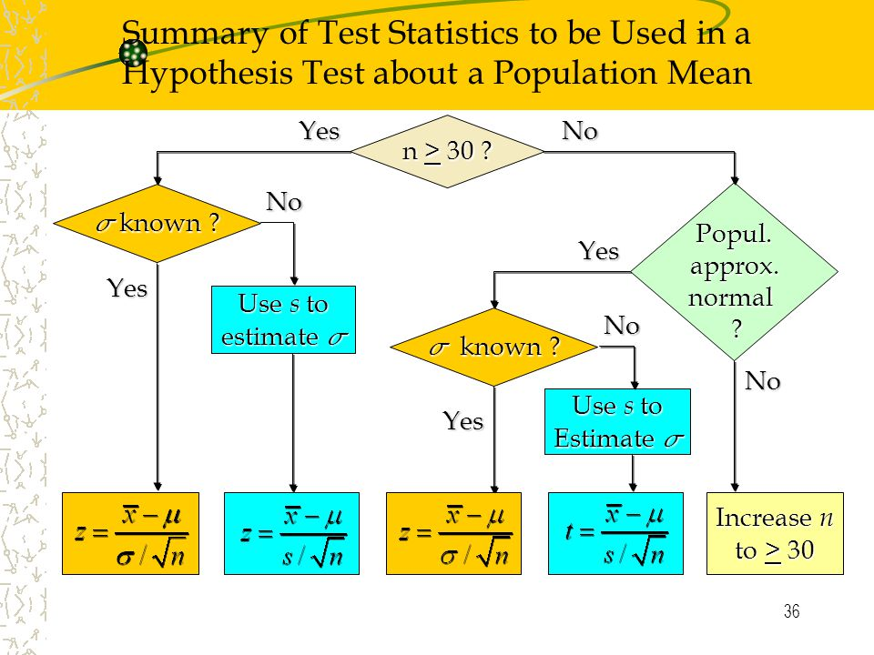 36  known ? Summary of Test Statistics to be Used in a Hypothesis Test about a Population Mean n > 30 ? Popul. approx.normal ?  known ? Use s to est