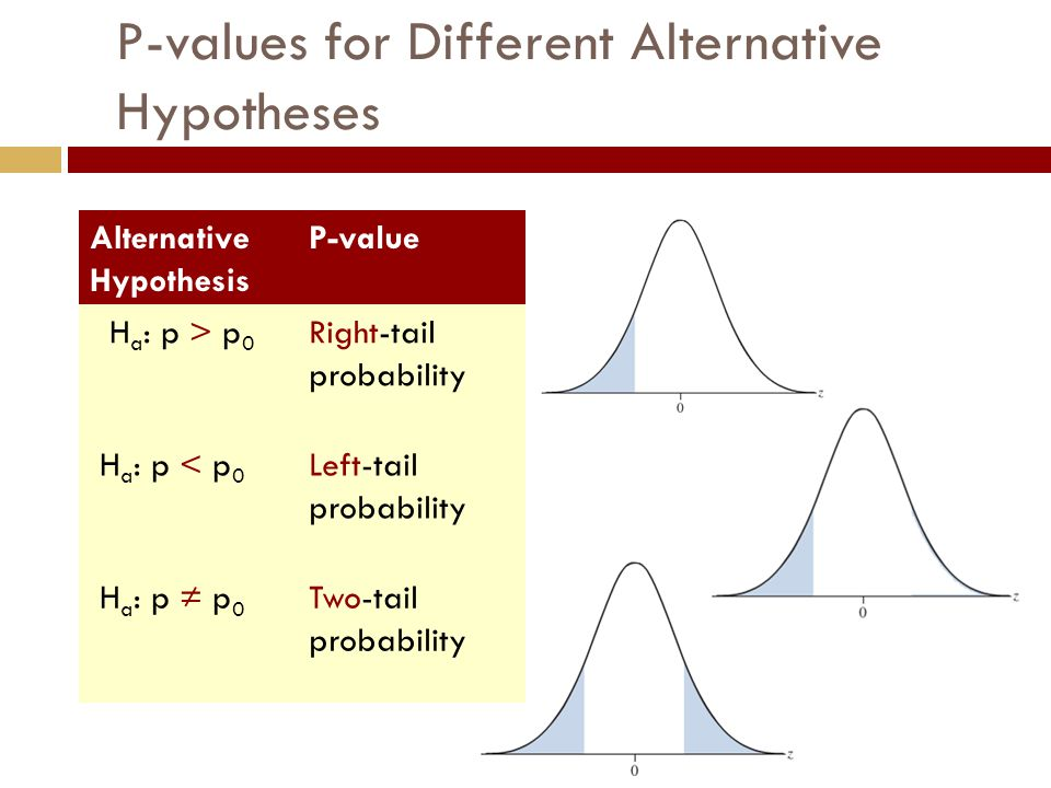 P-values for Different Alternative Hypotheses Alternative Hypothesis P-value H a : p > p 0 Right-tail probability H a : p < p 0 Left-tail probability H a : p ≠ p 0 Two-tail probability