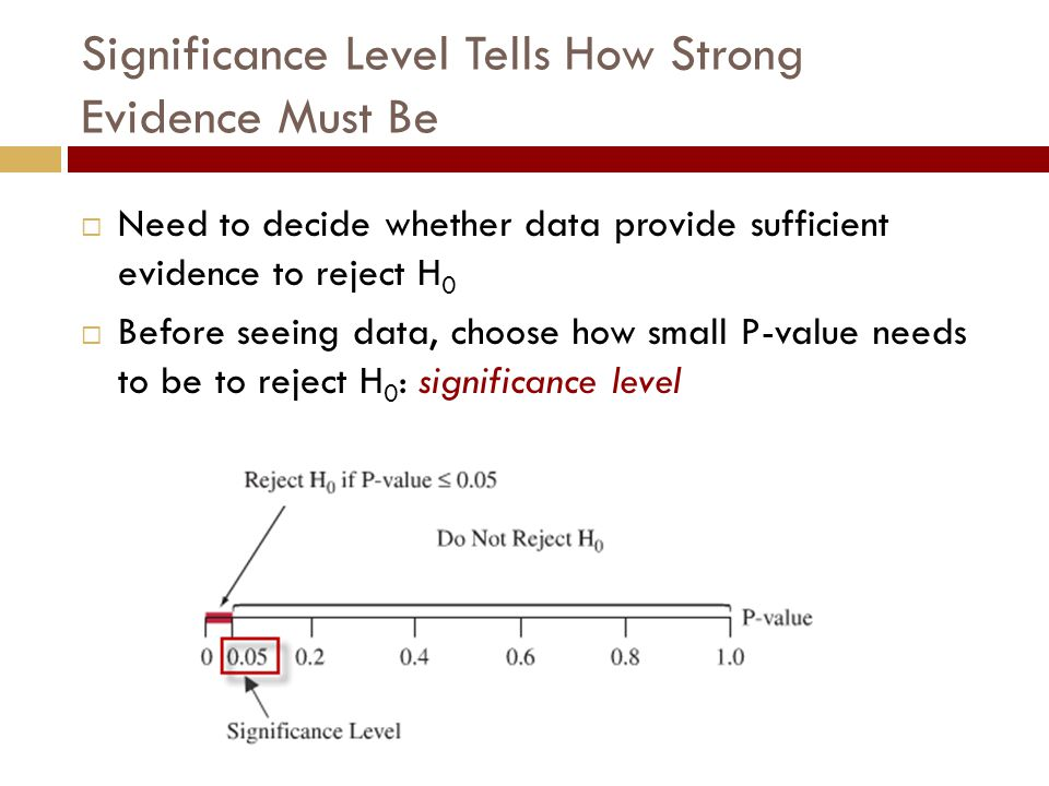 Significance Level Tells How Strong Evidence Must Be  Need to decide whether data provide sufficient evidence to reject H 0  Before seeing data, choose how small P-value needs to be to reject H 0 : significance level