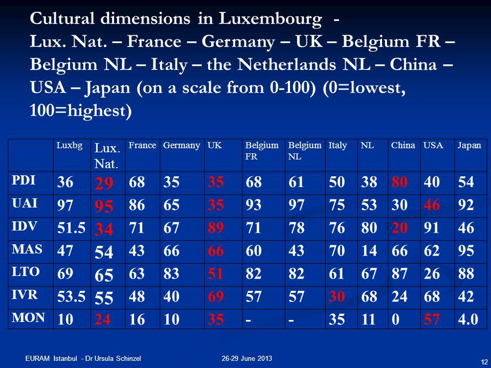 26-29 June 2013EURAM Istanbul - Dr Ursula Schinzel 12 Cultural dimensions in Luxembourg - Lux.