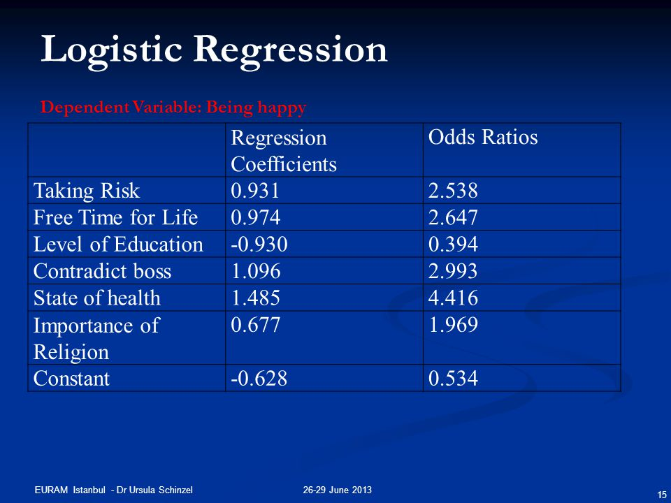26-29 June 2013EURAM Istanbul - Dr Ursula Schinzel 15 Logistic Regression Regression Coefficients Odds Ratios Taking Risk0.9312.538 Free Time for Life