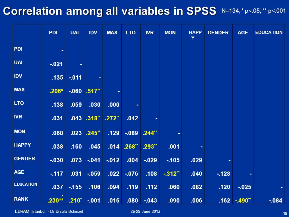 26-29 June 2013EURAM Istanbul - Dr Ursula Schinzel Correlation among all variables in SPSS 19 PDIUAIIDVMASLTOIVRMON HAPP Y GENDERAGE EDUCATION PDI - U