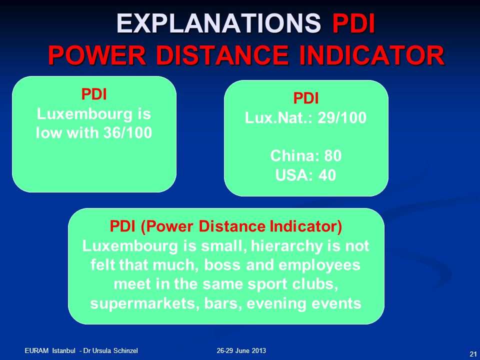 26-29 June 2013EURAM Istanbul - Dr Ursula Schinzel 21 EXPLANATIONS PDI POWER DISTANCE INDICATOR PDI Luxembourg is low with 36/100 PDI Lux.Nat.: 29/100