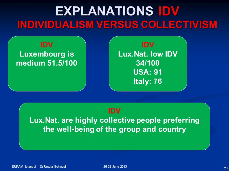 26-29 June 2013EURAM Istanbul - Dr Ursula Schinzel 23 EXPLANATIONS IDV INDIVIDUALISM VERSUS COLLECTIVISM IDV Luxembourg is medium 51.5/100 IDV Lux.Nat