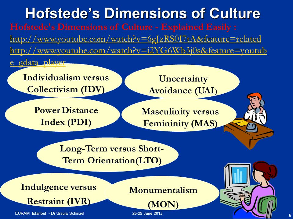 26-29 June 2013EURAM Istanbul - Dr Ursula Schinzel Hofstede's Dimensions of Culture 6 Masculinity versus Femininity (MAS) Power Distance Index (PDI) L