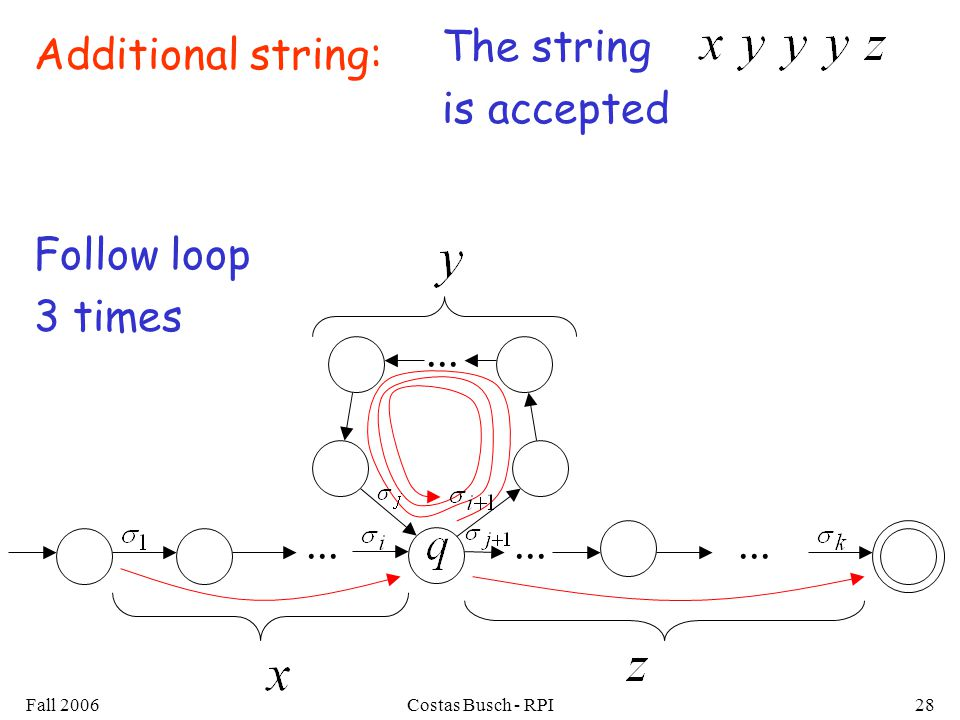 Fall 2006Costas Busch - RPI28 The string is accepted... Follow loop 3 times Additional string:...