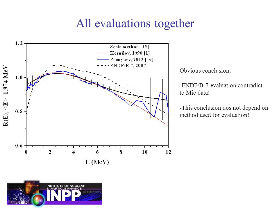 All evaluations together Obvious conclusion: -ENDF/B-7 evaluation contradict to Mic data.