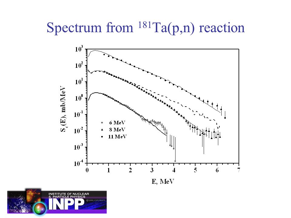 Spectrum from 181 Ta(p,n) reaction