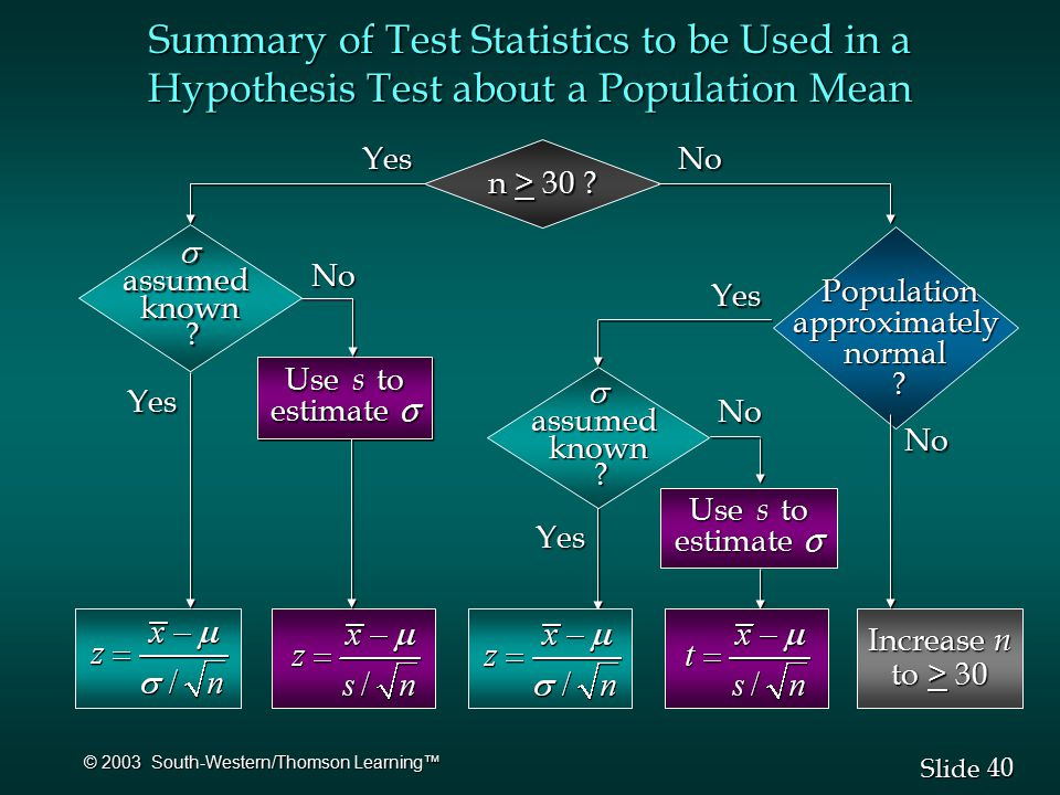 40 Slide © 2003 South-Western/Thomson Learning™ Summary of Test Statistics to be Used in a Hypothesis Test about a Population Mean n > 30 .