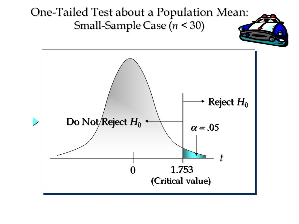  0 0 1.753 Reject H 0 Do Not Reject H 0 (Critical value) t One-Tailed Test about a Population Mean: Small-Sample Case ( n < 30)