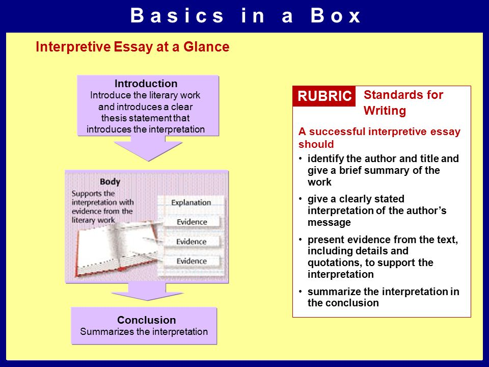 B a s i c s i n a B o x Interpretive Essay at a Glance RUBRIC Standards for Writing A successful interpretive essay should identify the author and title and give a brief summary of the work give a clearly stated interpretation of the author's message present evidence from the text, including details and quotations, to support the interpretation summarize the interpretation in the conclusion Introduce the literary work and introduces a clear thesis statement that introduces the interpretation Introduction Summarizes the interpretation Conclusion
