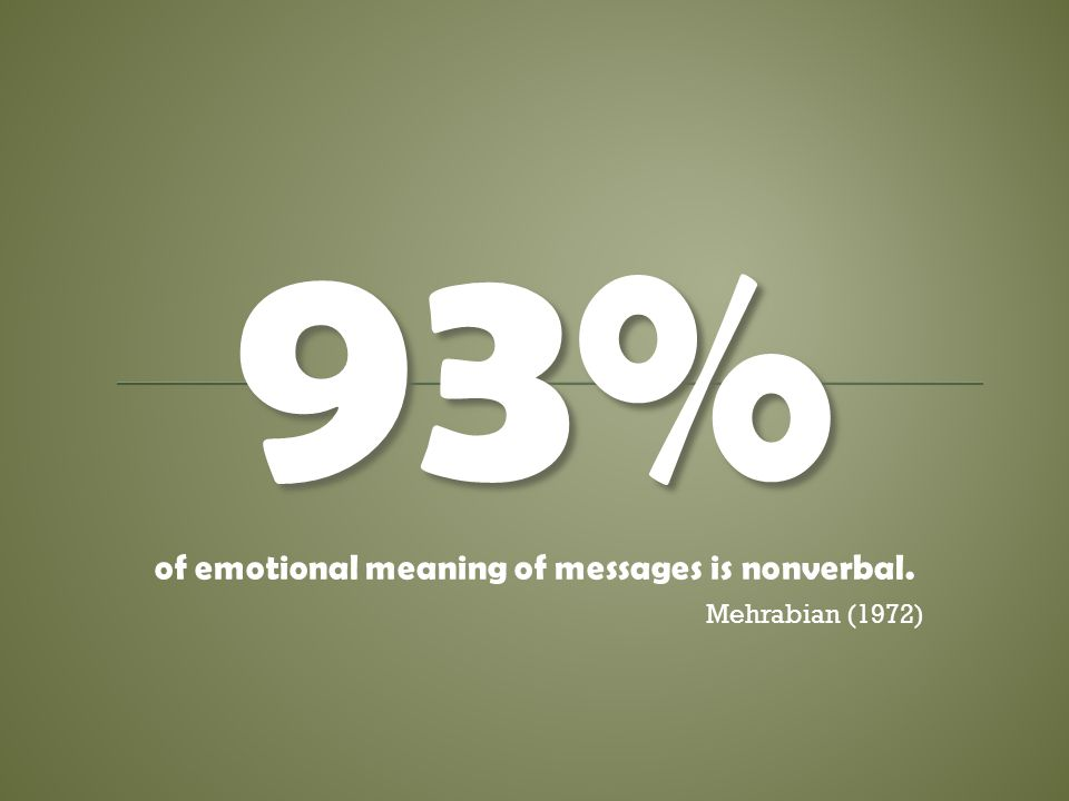 93% of emotional meaning of messages is nonverbal. Mehrabian (1972)