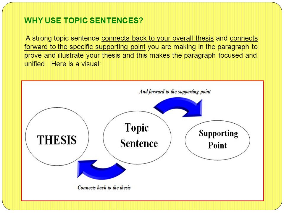 WHY USE TOPIC SENTENCES? A strong topic sentence connects back to your overall thesis and connects forward to the specific supporting point you are ma