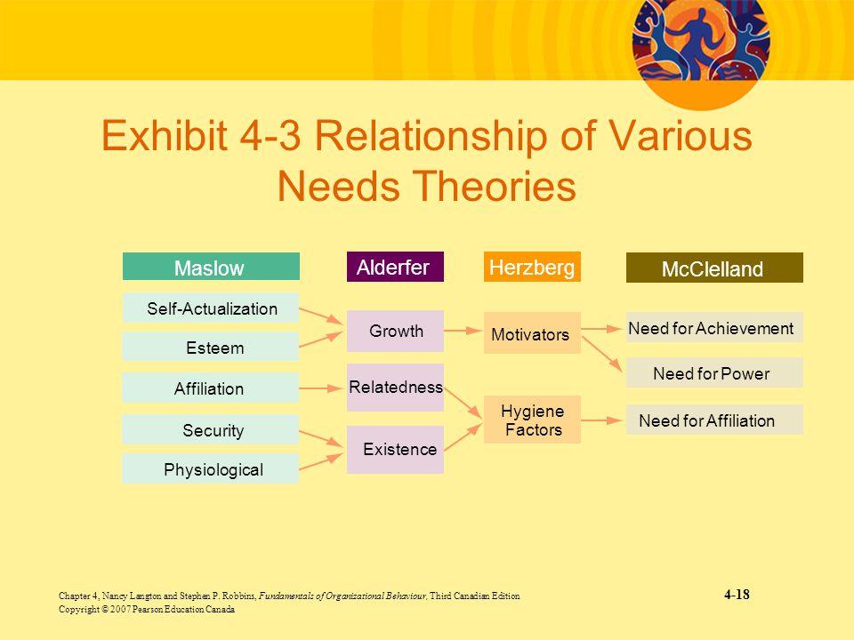 Chapter 4, Nancy Langton and Stephen P. Robbins, Fundamentals of Organizational Behaviour, Third Canadian Edition 4-18 Copyright © 2007 Pearson Educat