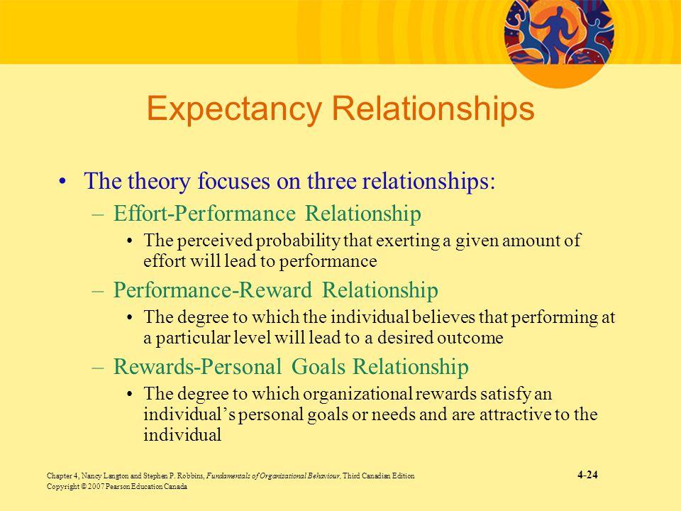 Chapter 4, Nancy Langton and Stephen P. Robbins, Fundamentals of Organizational Behaviour, Third Canadian Edition 4-24 Copyright © 2007 Pearson Educat