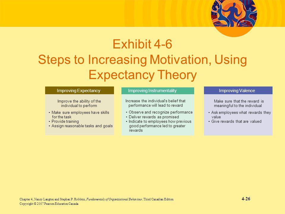 Chapter 4, Nancy Langton and Stephen P. Robbins, Fundamentals of Organizational Behaviour, Third Canadian Edition 4-26 Copyright © 2007 Pearson Educat