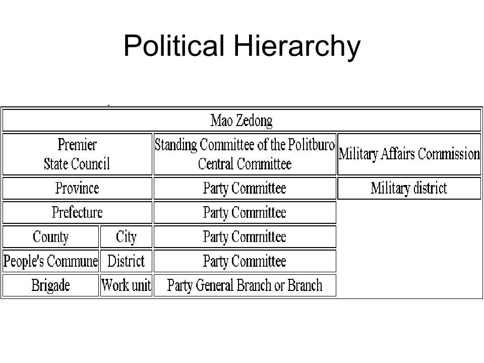 Political Hierarchy