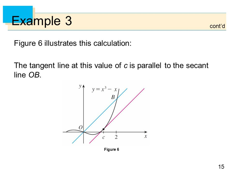 15 Example 3 Figure 6 illustrates this calculation: The tangent line at this value of c is parallel to the secant line OB.