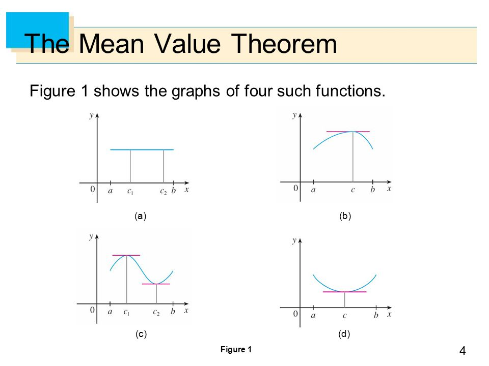 4 The Mean Value Theorem Figure 1 shows the graphs of four such functions. Figure 1 (c) (b) (d) (a)