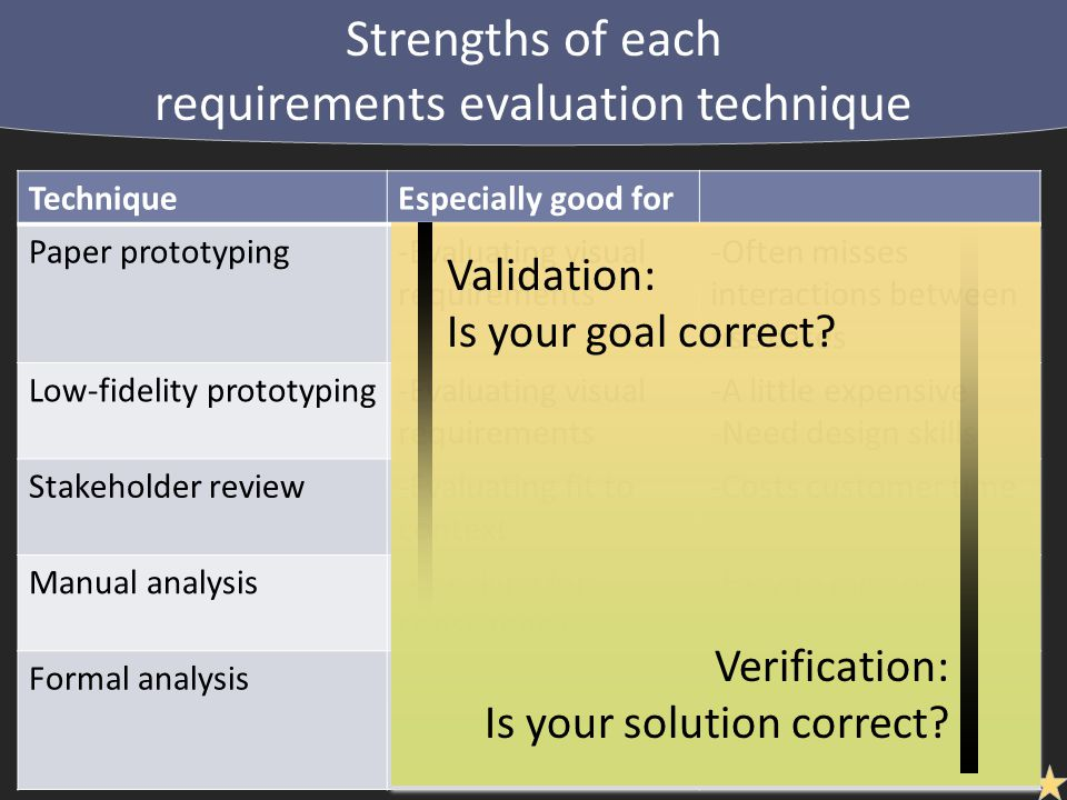 Strengths of each requirements evaluation technique TechniqueEspecially good forWeaknesses Paper prototyping-Evaluating visual requirements -Often misses interactions between use cases Low-fidelity prototyping-Evaluating visual requirements -A little expensive -Need design skills Stakeholder review-Evaluating fit to context -Costs customer time Manual analysis-Checking for consistency -Easy to miss errors Formal analysis-Can guarantee formally specifiable properties -Expensive -Need formal skills Validation: Is your goal correct.