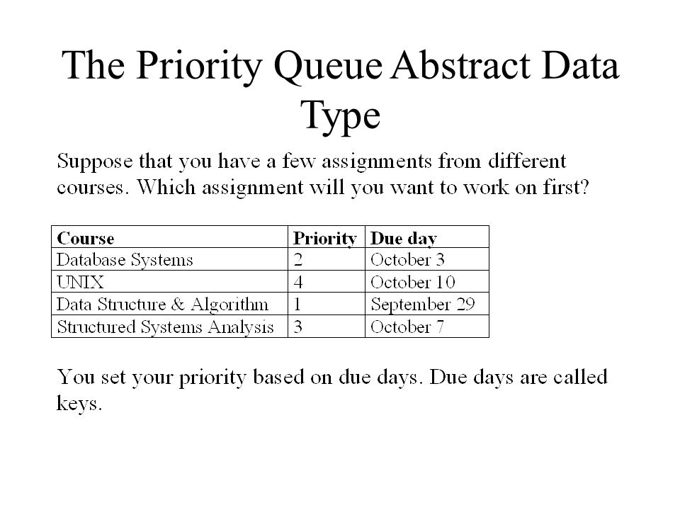 The Priority Queue Abstract Data Type